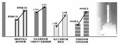 科技部:未来五年研发经费与GDP比例将升至2.2%