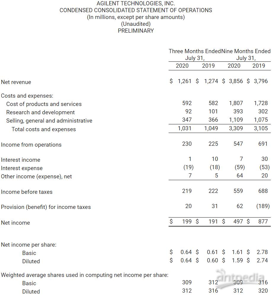 安捷伦2020Q3财报新鲜出炉 净利润再创新高