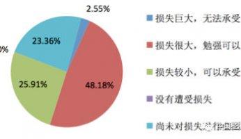 制造业500强疫情影响分析报告 :48.18%企业反映损失很大