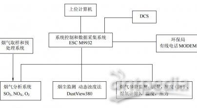 M6000型烟气排放连续监测系统