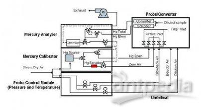 CEMS Hg烟气中汞连续监测系统