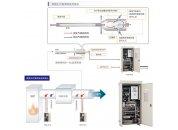 NSA-3080A脫硝煙氣在線監測系統